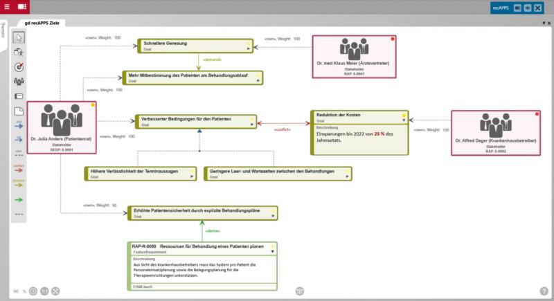 Abbildung 1 - Zieldiagramm und Stakeholder mit objectIF_RPM