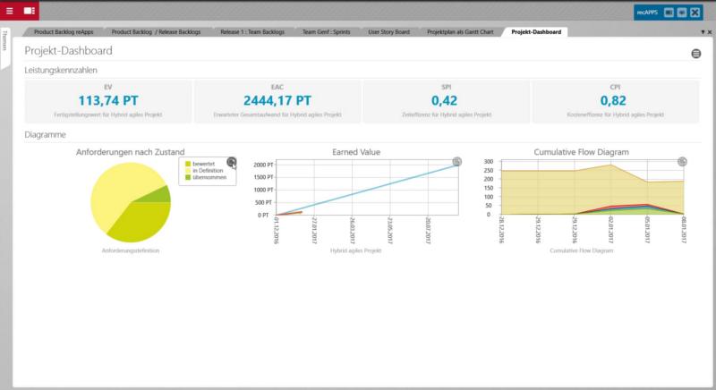 Abbildung 6 - Frei konfigurierbares Projektdashboard