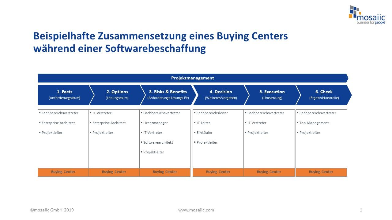 mosaiic_GmbH_-_Softwarebeschaffung