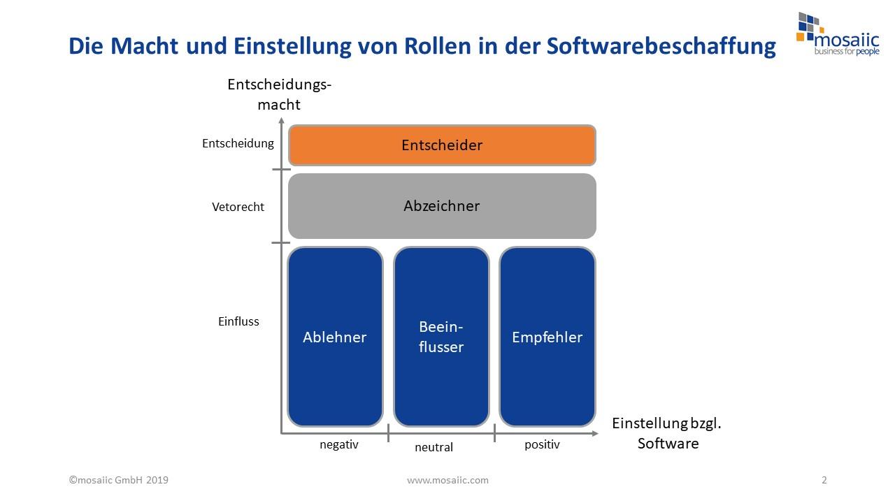 mosaiic_GmbH_-_Softwarebeschaffung2