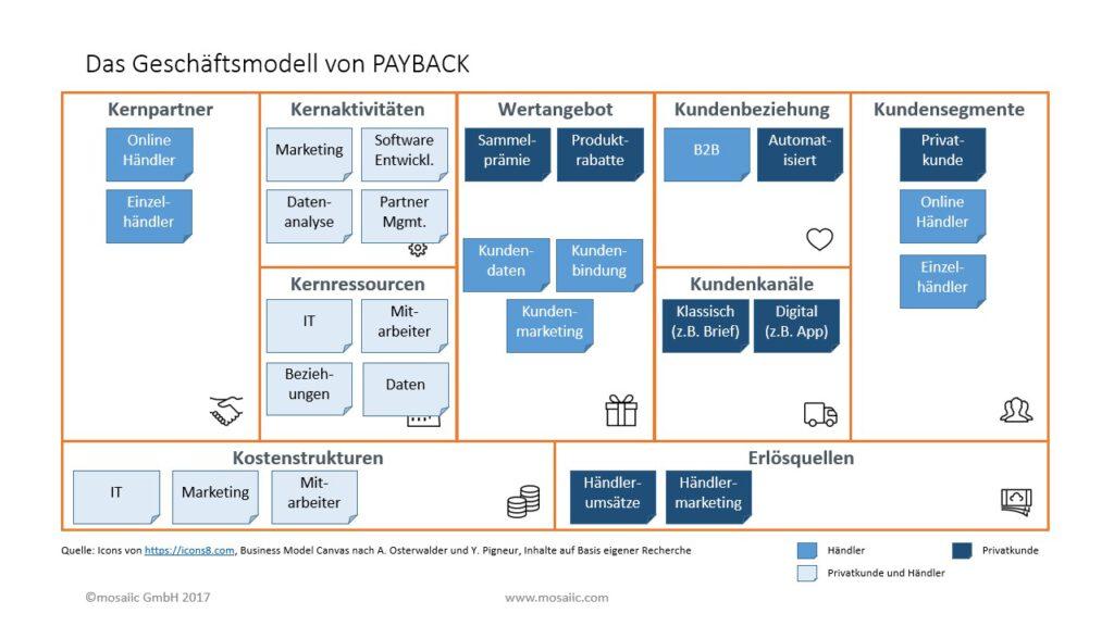 Geschäftsmodell_von_PAYBACK_Abbildung
