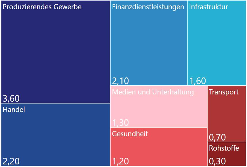 Abbildung 1: Die weltweit größten Datenerzeuger – Werte in Zettabyte (Datenquelle [2] , Eigene Abbildung, mosaiic 2020)