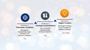 Digitalisierung Workshop mosaiic