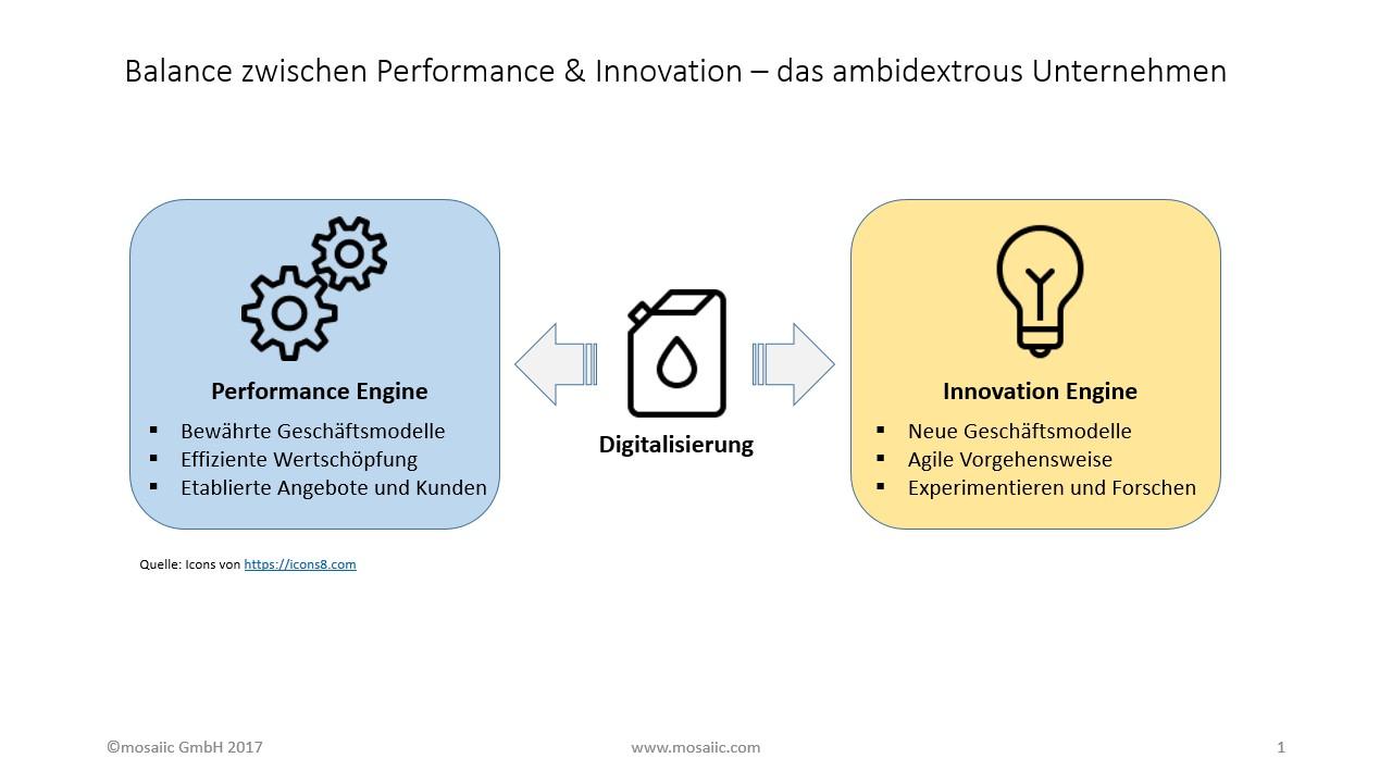 Ambidextrous_Performance_Innovation_Engines