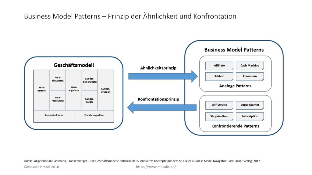mosaiic GmbH - Business Model Patterns – Prinzip der Ähnlichkeit und Konfrontation