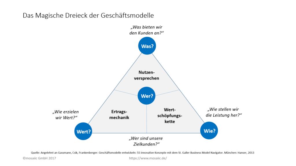 Das Magische Dreieck der Geschäftsmodelle