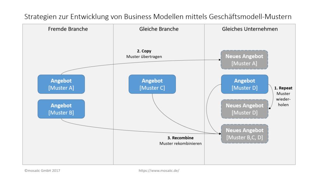 Strategien zur Entwicklung von Business Modellen mittels Geschäftsmodell-Mustern