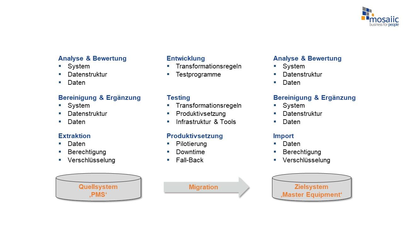 Case_Study_-_Datenmigration