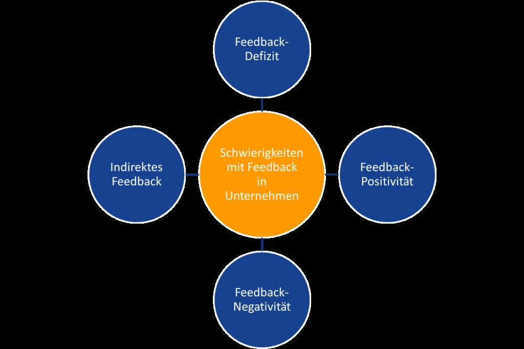 Feedback_Schwierigkeiten_Unternehmenskultur